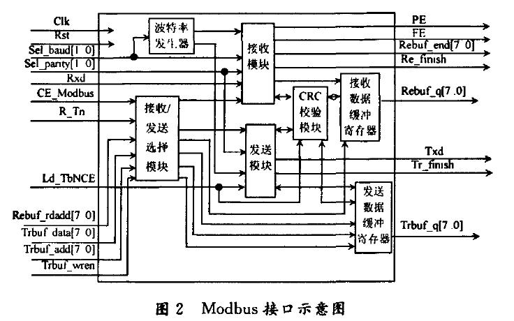 如何使用FPGA实现Modbus通信协议