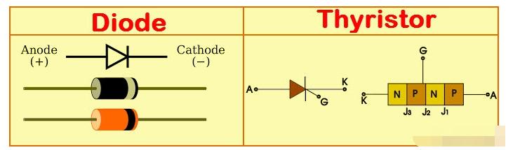 硅控整流器的基础/工作原理/特性/应用