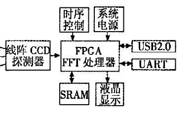 如何使用FPGA实现光谱探测实时数据处理系统的设计