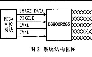 如何使用Camera Link协议和FPGA实现数字图像信号源的设计