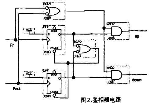 如何使用FPGA实现高性能全数字锁相环的设计