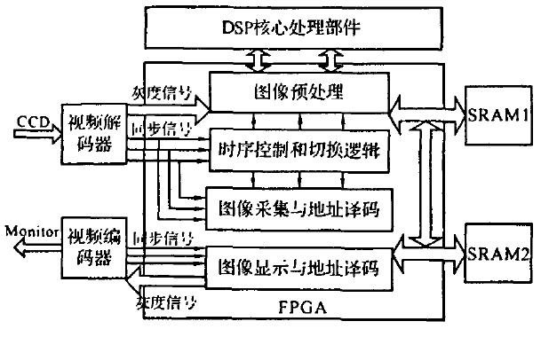 如何使用TMS320C6711D和FPGA实现图像辅助末制导系统的设计与实现