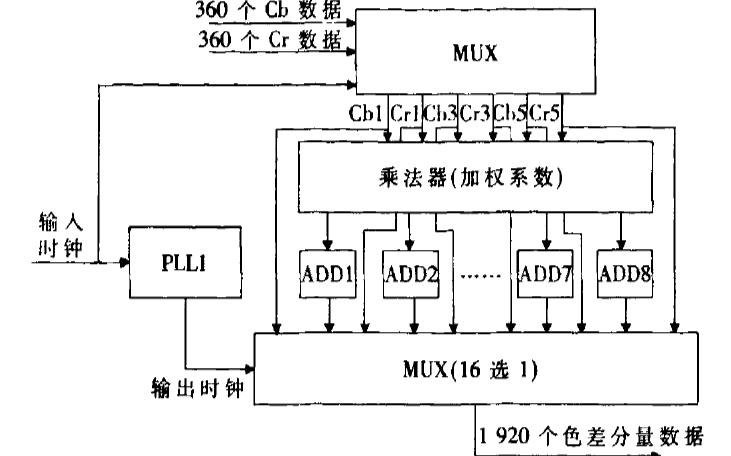 如何使用FPGA实现SDTV与HDTV的研究设计