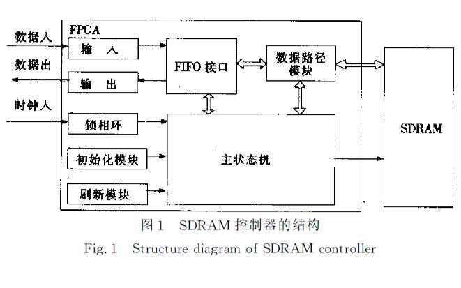 如何使用FPGA实现高速图像存储系统中的SDRAM控制器