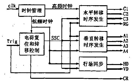 如何使用FPGA实现全帧CCD驱动的设计