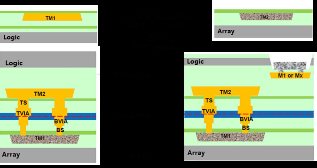 紫光国芯:采用3D混合键合技术的异质集成嵌入式DRAM