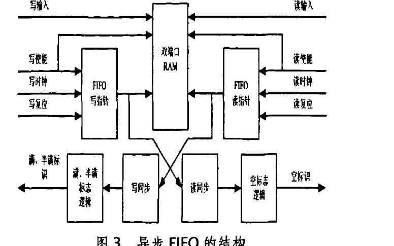 如何使用FPGA实现多幅图像融合叠加的设计与实现