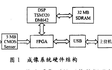 如何使用FPGA实现传像光纤束图像预处理器