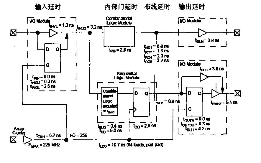 如何实现FPGA门延时的方案详细说明