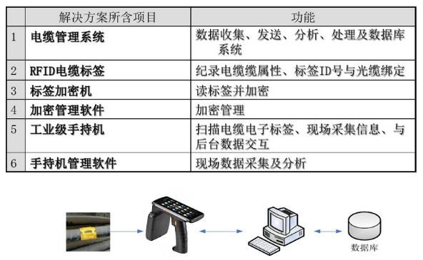 基于RFID的电缆管理系统