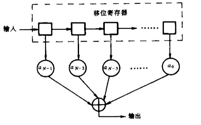WCDMA系统中匹配滤波器的FPGA实现