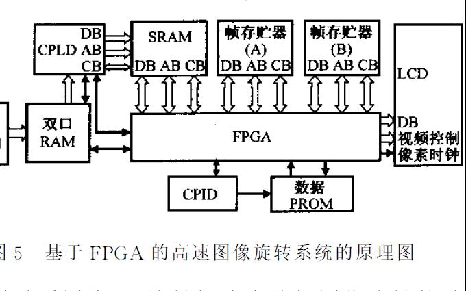 如何使用FPGA实现高速高质量的图像旋转