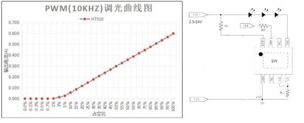 降压型线性恒流USB灯 5V供电LED台灯驱动方案分享