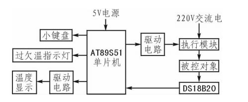 基于DS18B20的温控系统冷热调节设计方案