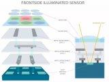 背照式CMOS图像传感器的重要发展历程及特点