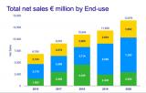2020年ASML对外销售了31台EUV光刻机,带来了45亿欧元的收入