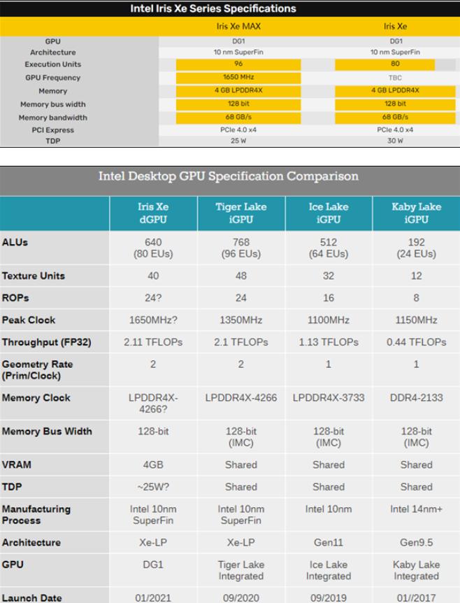 Intel Iris Xe桌面独立显卡终发布