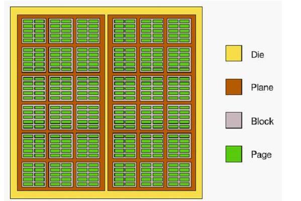 NAND闪存颗粒的组成