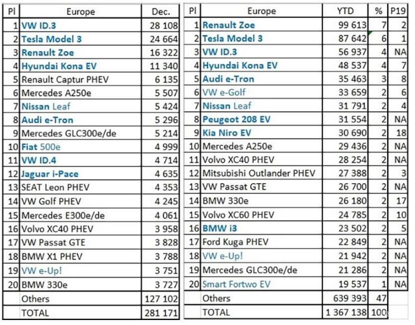 2020年欧洲新能源乘用车销量超越中国