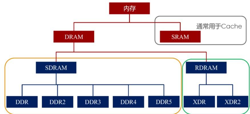歷代DRAM的訊號規格演進介紹