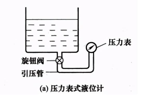 压力式/差压式液位传感器的工作原理解析