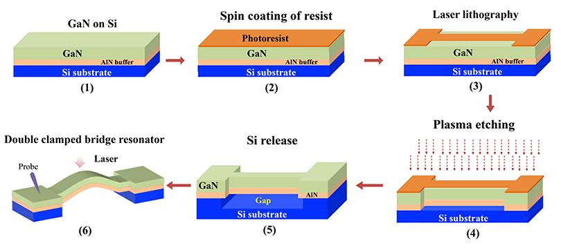 调节氮化镓热量实现高温稳定性的MEMS谐振器