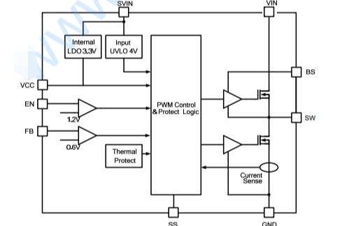 PW2205同步降压调节器的数据手册免费下载