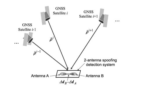 关于GNSS欺骗技术,哪些防御技术对哪些攻击技术有效