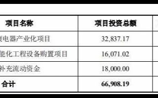 募资6亿,金莱特2020年度非公开发行股票申请获得审核通过