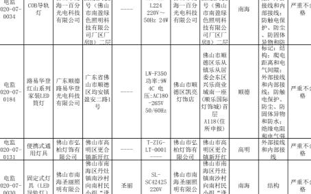 2020年第三季度广东佛山灯具及照明装置产品质量情况:合格率72.1%