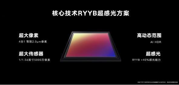 浅谈手机摄像功能的大底、高像素、RYYB