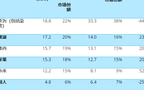 Q4智能手機交付量為8400萬臺,小米交付1220萬臺,同比增長52%。