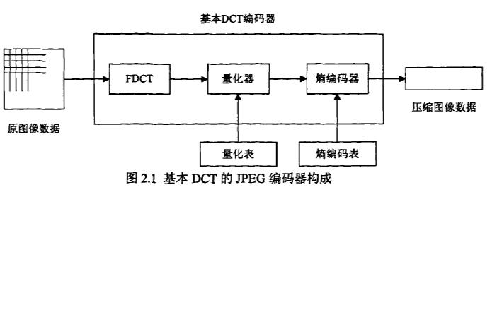 如何使用FPGA实现JPEG解码算法的研究与实现论文免费下载