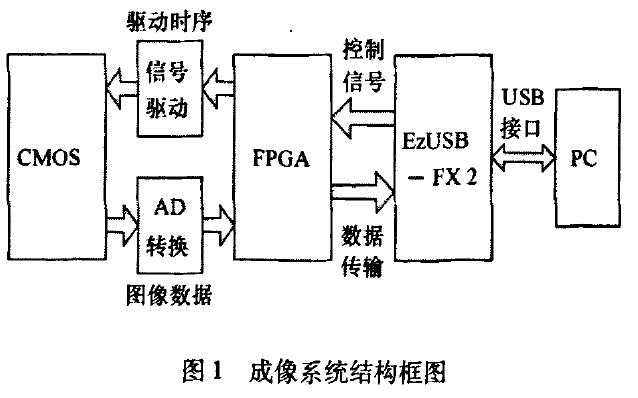 如何使用FPGA与USB实现CMOS图像获取与采集系统的设计论文说明