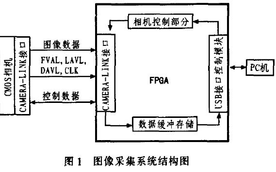如何使用FPGA和MV-D1024E相机实现图像采集系统的设计