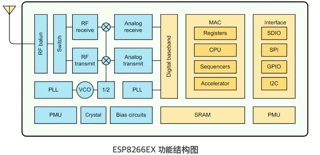 基于esp8266芯片的物聯網解決方案