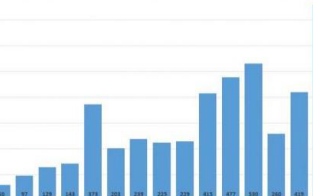 特斯拉2020年锂电储能装机超3GWh 同比增长了83%