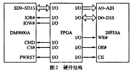 如何使用FPGA实现低成本网络数据传输存储系统