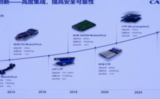 宁德时代将于2025年前后正式推出高度集成化的CTC电池