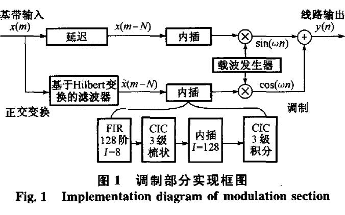如何使用FPGA实现电力线载波线路的调制
