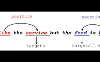 NLP:面向方面级情感分类的注意力转移网络