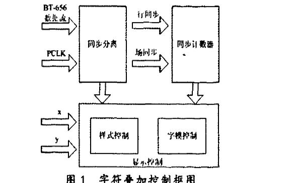 如何使用FPGA实现图像字符叠加器的设计