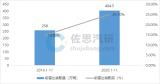 中国乘用车新车前雷达数据月报