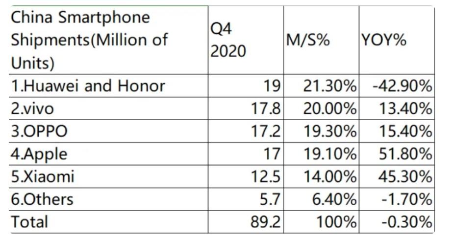 Q4國內手機市場份額:華為第一,vivo第二