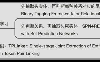 实体关系联合抽取取得SOTA的三种方法