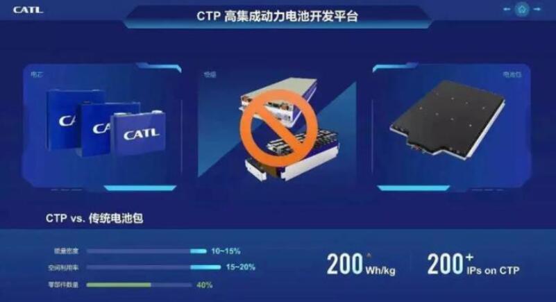 宁德时代将于2025年推出CTC电池技术