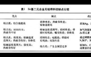 Sn-Ag-Cu合金的主要性能及可靠性研究
