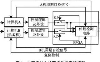 基于MPC860芯片和MlPC860P芯片实现硬件容错专用计算机的设计