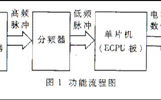 基于单片机和MAX038波形发生器实现汽油标号检测仪的设计