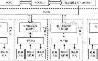 基于单片机和LM1893芯片实现教室电器智能节能系统的设计